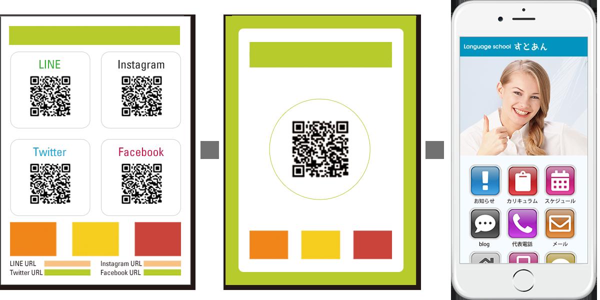 チラシ・リーフレットなどで、各SNSごとに掲載していたURL・QRコードを、ひとつにまとめることができます。