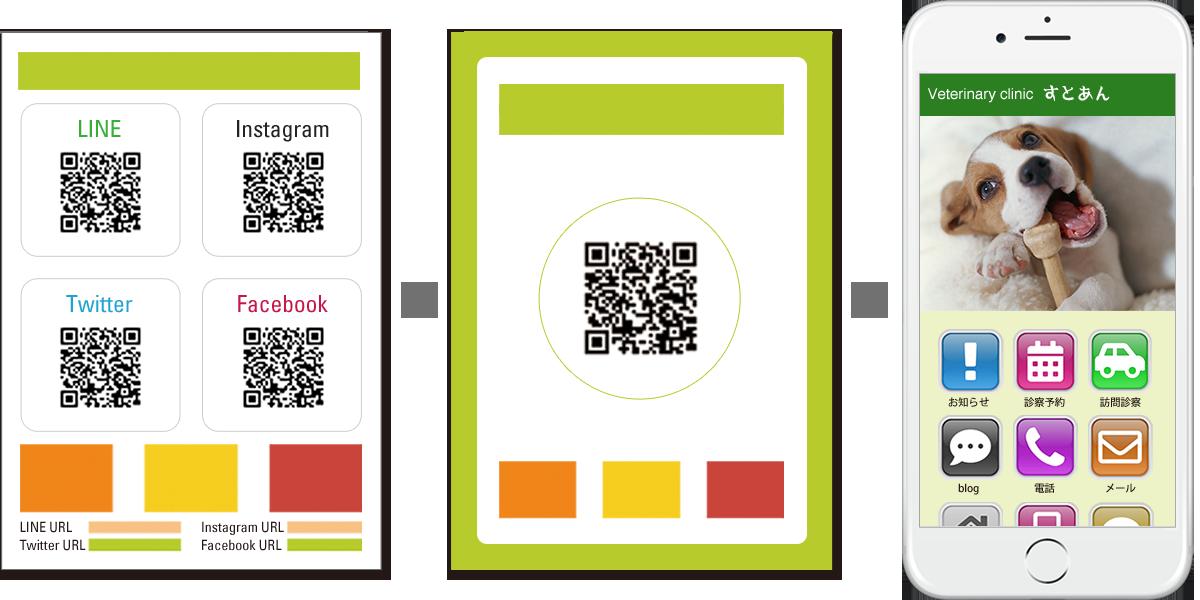 動物病院・トリミングサロン・ペットホテルなどのPOP・リーフレット・ちらしなどで、各SNSごとに掲載していたURL・QRコードを、ひとつにまとめることができます。
