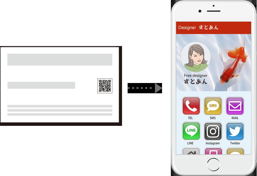 デザイナ・イラストレータ・ライタ・カメラマンなどフリーランス・個人事業主さんの名刺に、たったひとつのQRコードを掲載するだけで、LINE・Twitter・Facebook・InstagramなどのSNS、電話番号・SMS・メールアドレス・ホームページURLなど、アプリのようにワンタップでアクセスできます。