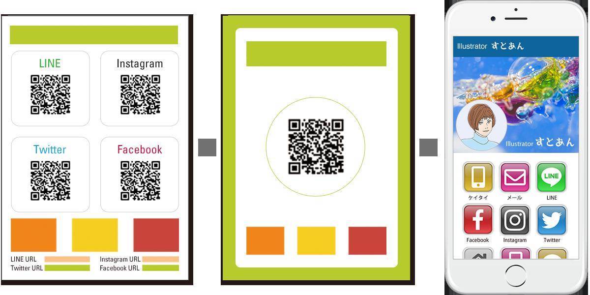 アピール・紹介用紙媒体などで、各SNSごとに掲載していたURL・QRコードを、ひとつにまとめて、すべての情報にアクセスできます。